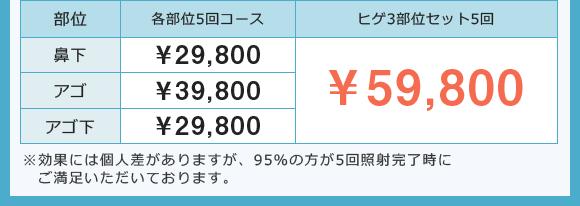 ヒゲ3部位価格